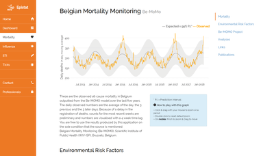 Belgian Mortality Monitoring graphics website
