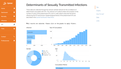 Determinants of Sexually Transmitted Infections website screenshot